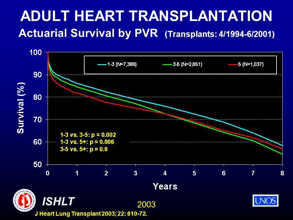 2003 ISHLT J Heart Lung Transplant 2003; 22: 610-72. ADULT HEART TRANSPLANTATION Actuarial Survival by PVR (Transplants: 4/1994-6/2001)
