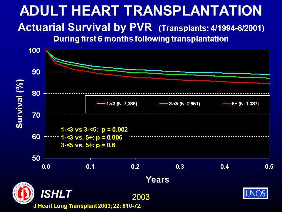 2003 ISHLT J Heart Lung Transplant 2003; 22: 610-72. ADULT HEART TRANSPLANTATION Actuarial Survival by PVR (Transplants: 4/1994-6/2001) During first 6