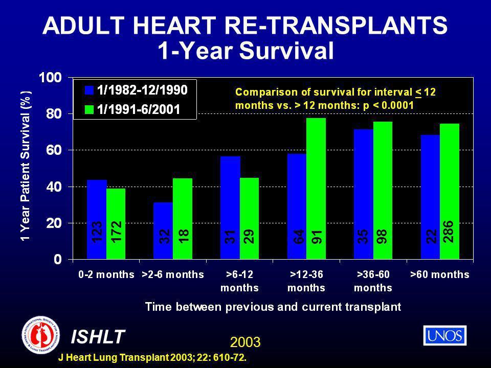 2003 ISHLT J Heart Lung Transplant 2003; 22: 610-72. ADULT HEART RE-TRANSPLANTS 1-Year Survival 123172 32 18 293164 98 35 91 22 286