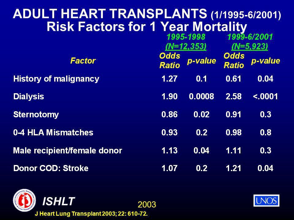 2003 ISHLT J Heart Lung Transplant 2003; 22: 610-72. ADULT HEART TRANSPLANTS (1/1995-6/2001) Risk Factors for 1 Year Mortality