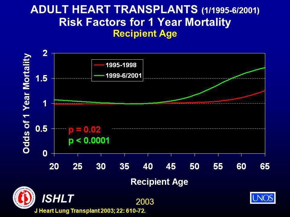 2003 ISHLT J Heart Lung Transplant 2003; 22: 610-72. ADULT HEART TRANSPLANTS (1/1995-6/2001) Risk Factors for 1 Year Mortality Recipient Age