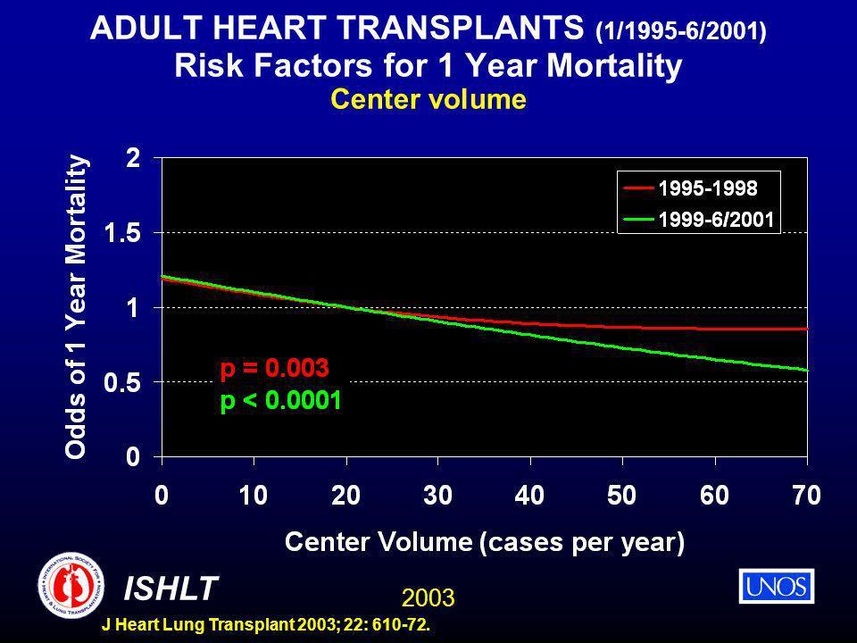 2003 ISHLT J Heart Lung Transplant 2003; 22: 610-72. ADULT HEART TRANSPLANTS (1/1995-6/2001) Risk Factors for 1 Year Mortality Center volume