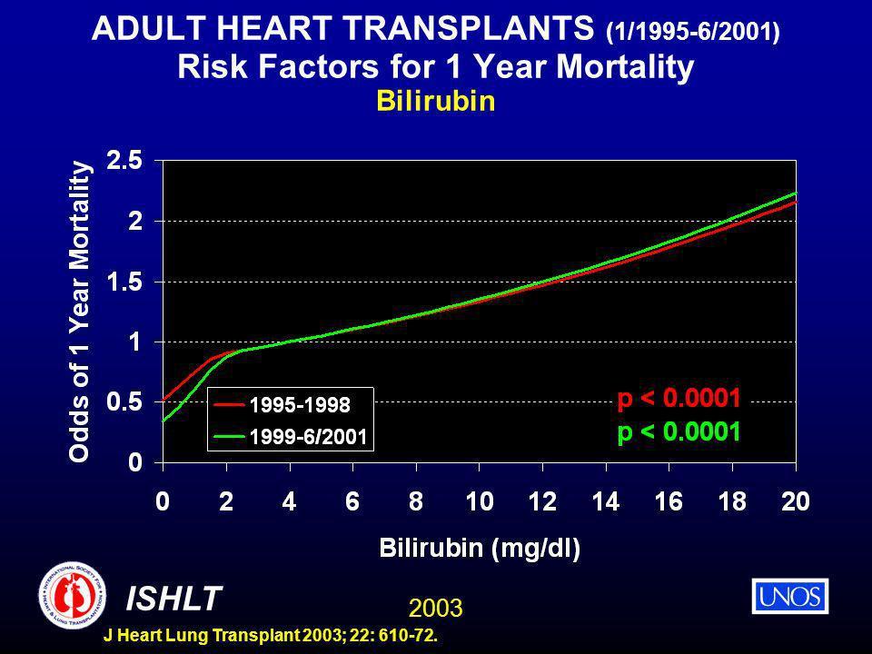 2003 ISHLT J Heart Lung Transplant 2003; 22: 610-72. ADULT HEART TRANSPLANTS (1/1995-6/2001) Risk Factors for 1 Year Mortality Bilirubin