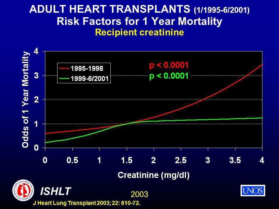 2003 ISHLT J Heart Lung Transplant 2003; 22: 610-72. ADULT HEART TRANSPLANTS (1/1995-6/2001) Risk Factors for 1 Year Mortality Recipient creatinine