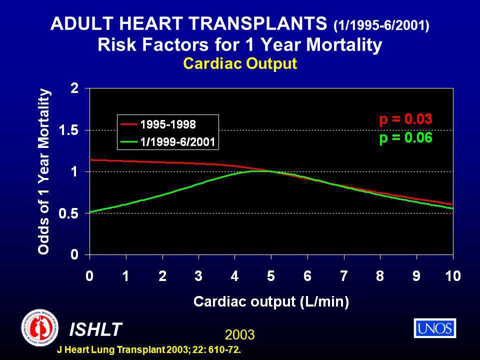 2003 ISHLT J Heart Lung Transplant 2003; 22: 610-72. ADULT HEART TRANSPLANTS (1/1995-6/2001) Risk Factors for 1 Year Mortality Cardiac Output