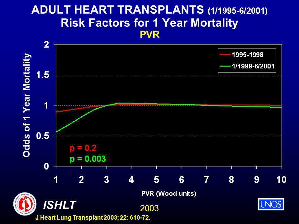 2003 ISHLT J Heart Lung Transplant 2003; 22: 610-72. ADULT HEART TRANSPLANTS (1/1995-6/2001) Risk Factors for 1 Year Mortality PVR