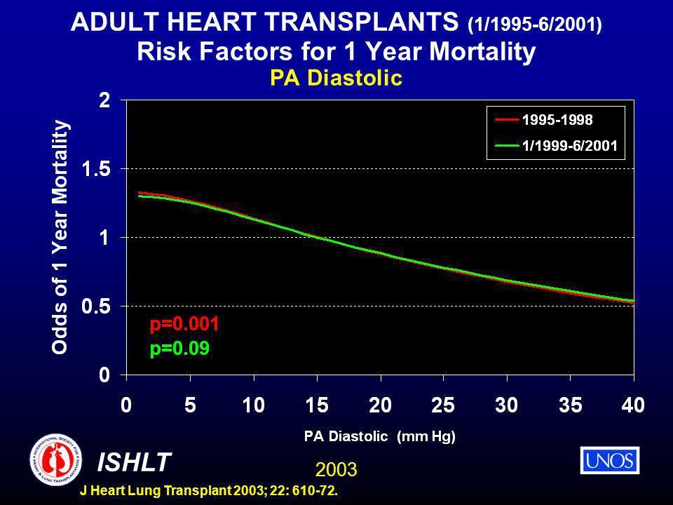 2003 ISHLT J Heart Lung Transplant 2003; 22: 610-72. ADULT HEART TRANSPLANTS (1/1995-6/2001) Risk Factors for 1 Year Mortality PA Diastolic