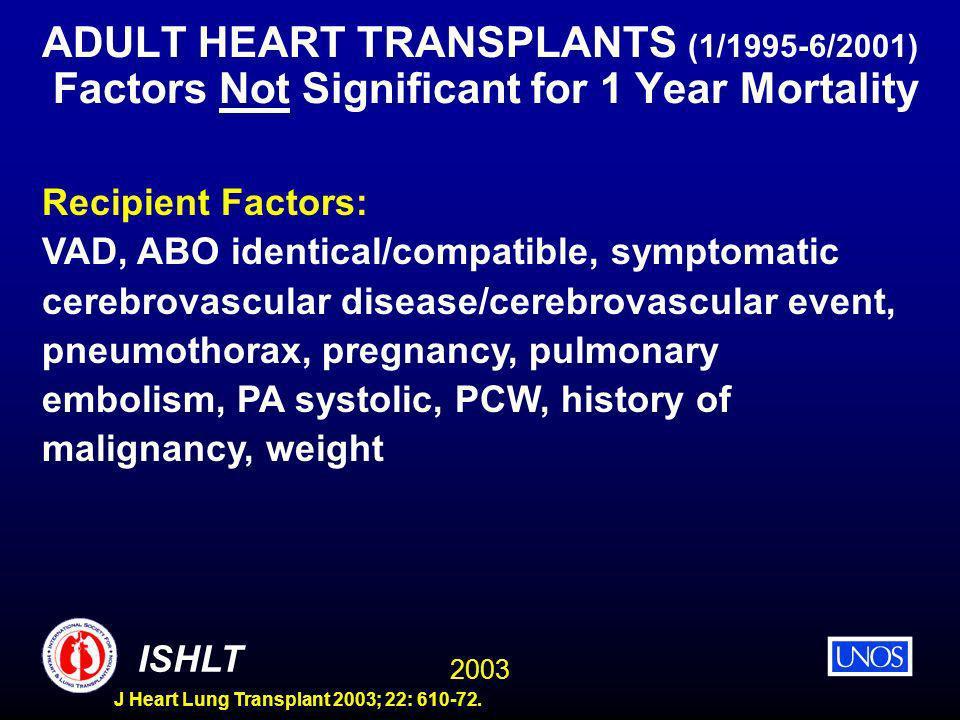 2003 ISHLT J Heart Lung Transplant 2003; 22: 610-72. ADULT HEART TRANSPLANTS (1/1995-6/2001) Factors Not Significant for 1 Year Mortality Recipient Fa