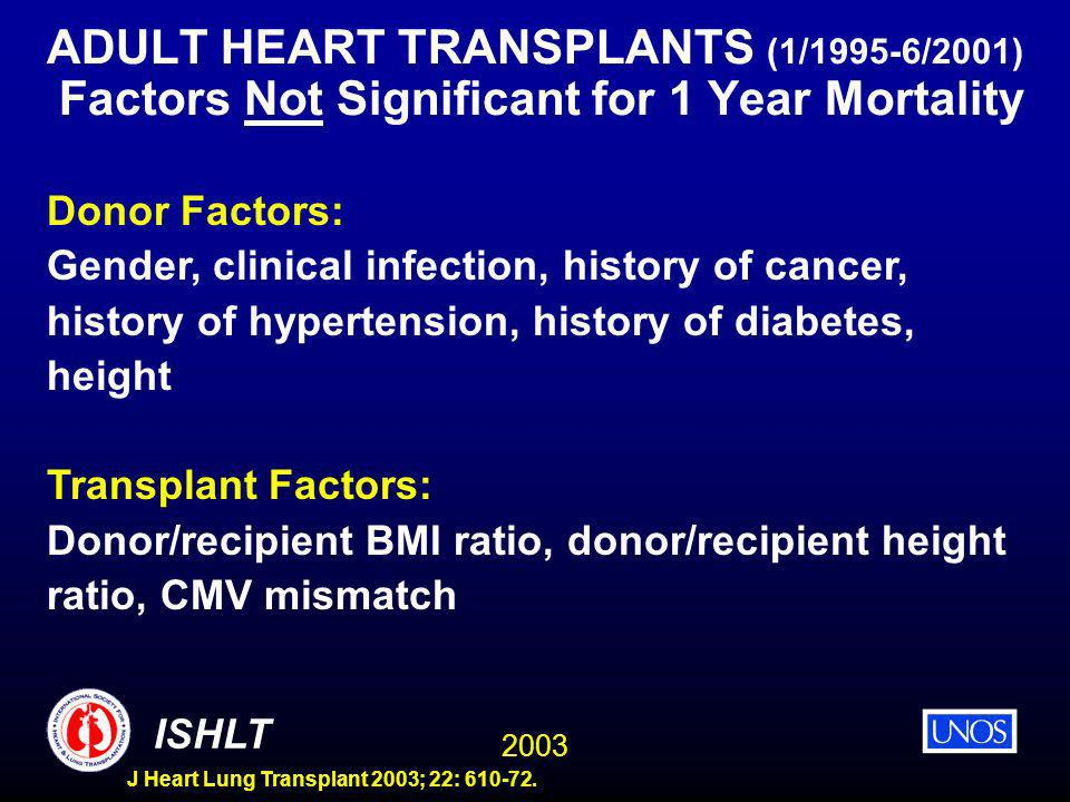 2003 ISHLT J Heart Lung Transplant 2003; 22: 610-72. ADULT HEART TRANSPLANTS (1/1995-6/2001) Factors Not Significant for 1 Year Mortality Donor Factor