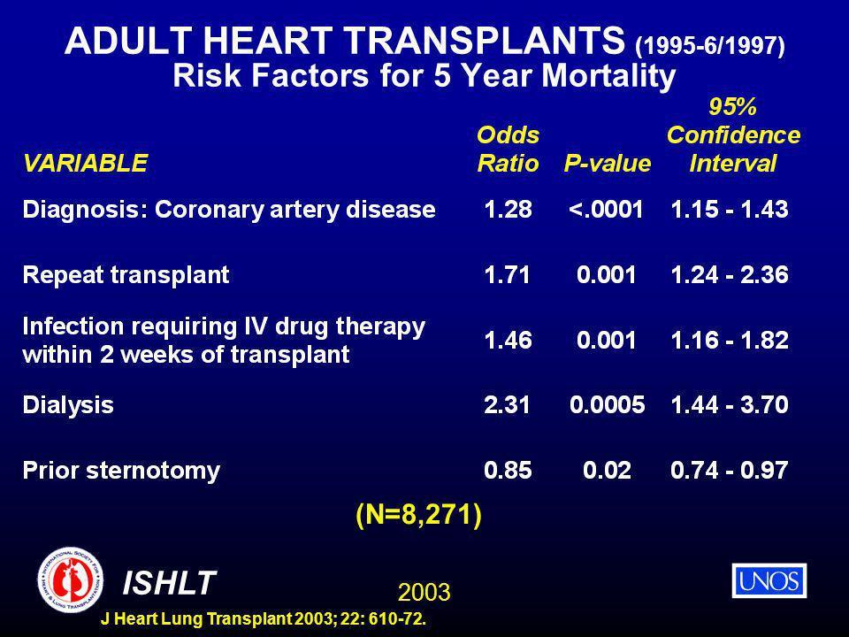 2003 ISHLT J Heart Lung Transplant 2003; 22: 610-72. ADULT HEART TRANSPLANTS (1995-6/1997) Risk Factors for 5 Year Mortality (N=8,271)