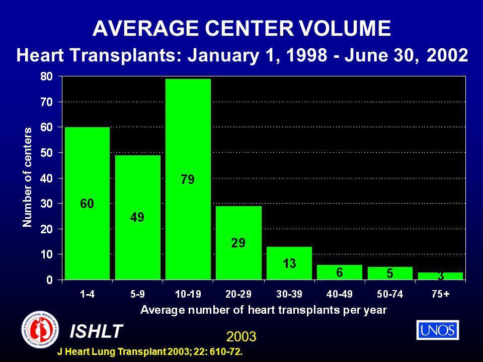 2003 ISHLT J Heart Lung Transplant 2003; 22: 610-72. AVERAGE CENTER VOLUME Heart Transplants: January 1, 1998 - June 30, 2002