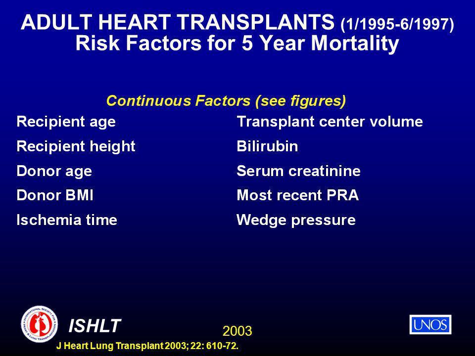 2003 ISHLT J Heart Lung Transplant 2003; 22: 610-72. ADULT HEART TRANSPLANTS (1/1995-6/1997) Risk Factors for 5 Year Mortality