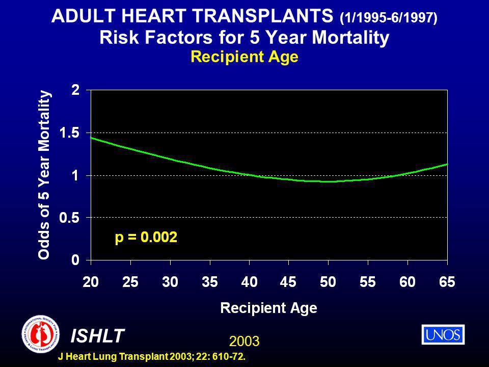 2003 ISHLT J Heart Lung Transplant 2003; 22: 610-72. ADULT HEART TRANSPLANTS (1/1995-6/1997) Risk Factors for 5 Year Mortality Recipient Age