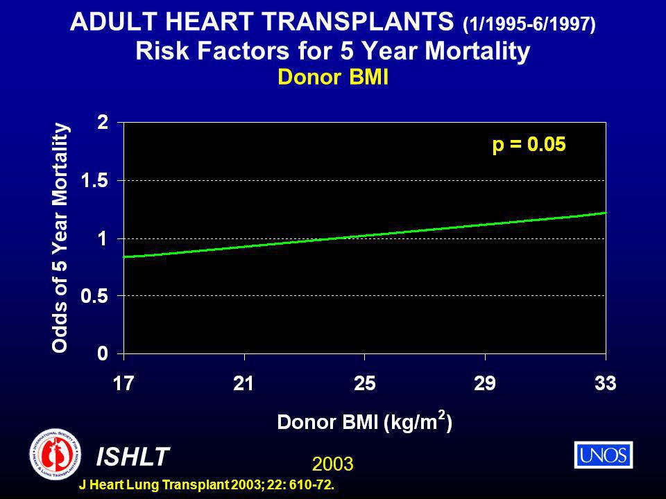 2003 ISHLT J Heart Lung Transplant 2003; 22: 610-72. ADULT HEART TRANSPLANTS (1/1995-6/1997) Risk Factors for 5 Year Mortality Donor BMI