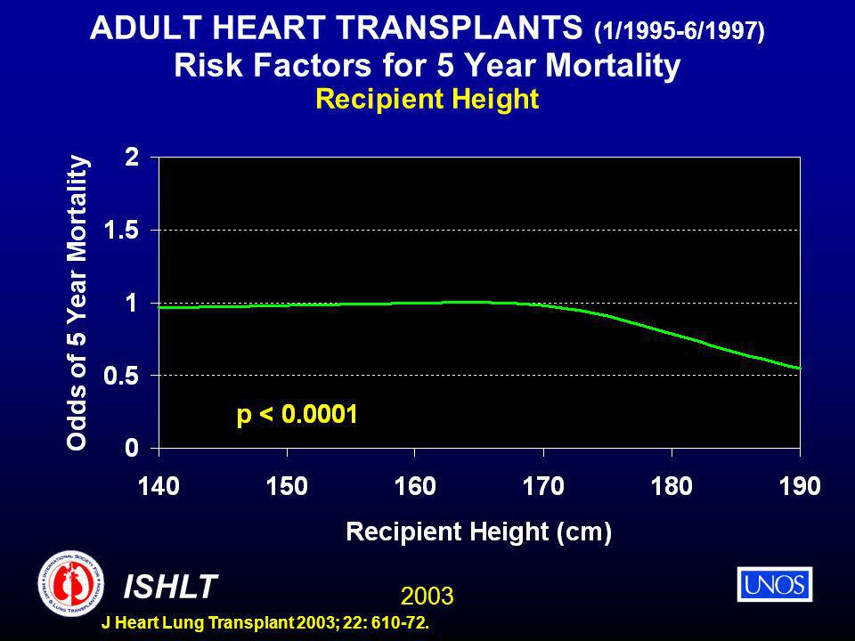 2003 ISHLT J Heart Lung Transplant 2003; 22: 610-72. ADULT HEART TRANSPLANTS (1/1995-6/1997) Risk Factors for 5 Year Mortality Recipient Height