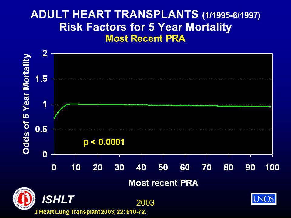 2003 ISHLT J Heart Lung Transplant 2003; 22: 610-72. ADULT HEART TRANSPLANTS (1/1995-6/1997) Risk Factors for 5 Year Mortality Most Recent PRA