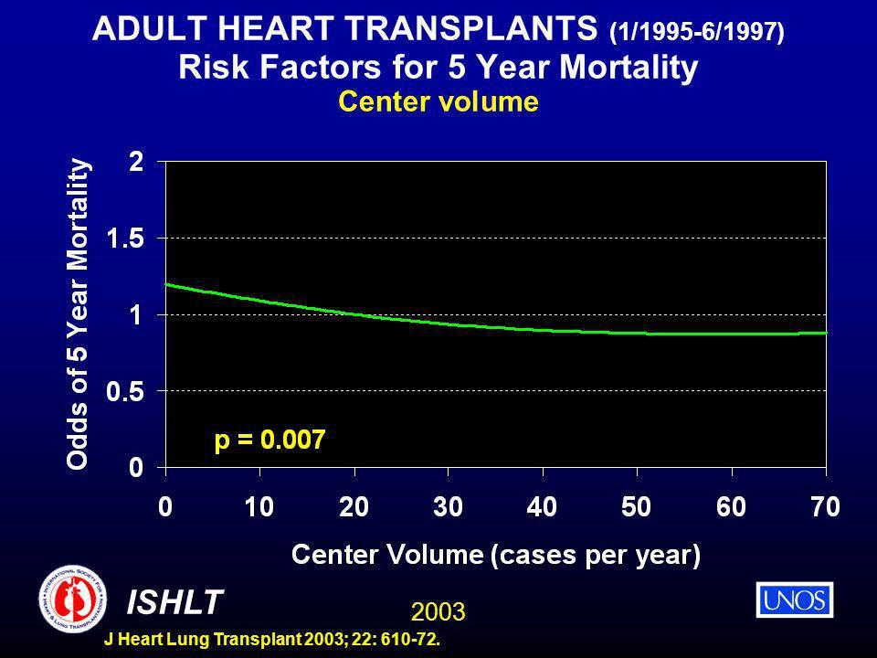 2003 ISHLT J Heart Lung Transplant 2003; 22: 610-72. ADULT HEART TRANSPLANTS (1/1995-6/1997) Risk Factors for 5 Year Mortality Center volume