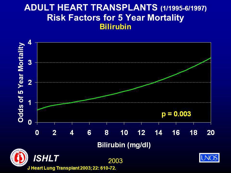 2003 ISHLT J Heart Lung Transplant 2003; 22: 610-72. ADULT HEART TRANSPLANTS (1/1995-6/1997) Risk Factors for 5 Year Mortality Bilirubin