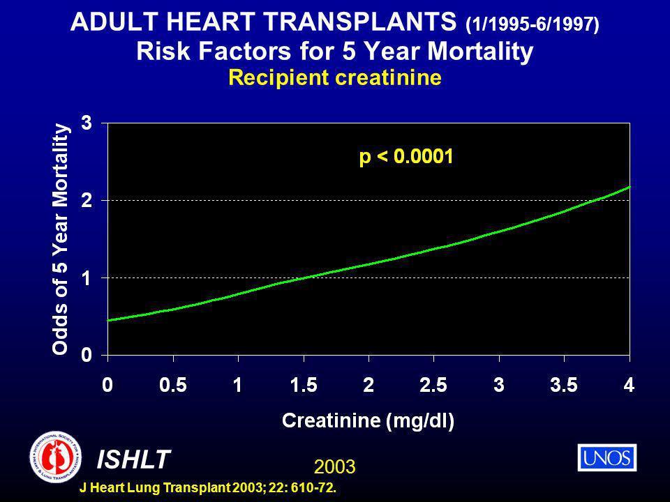 2003 ISHLT J Heart Lung Transplant 2003; 22: 610-72. ADULT HEART TRANSPLANTS (1/1995-6/1997) Risk Factors for 5 Year Mortality Recipient creatinine