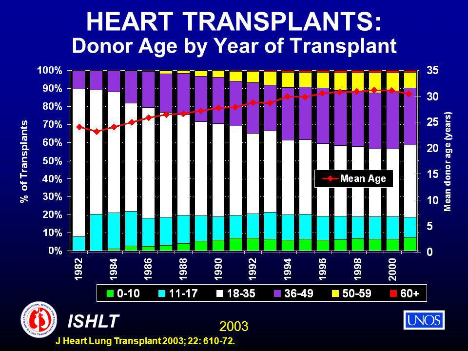 2003 ISHLT J Heart Lung Transplant 2003; 22: 610-72. HEART TRANSPLANTS: Donor Age by Year of Transplant