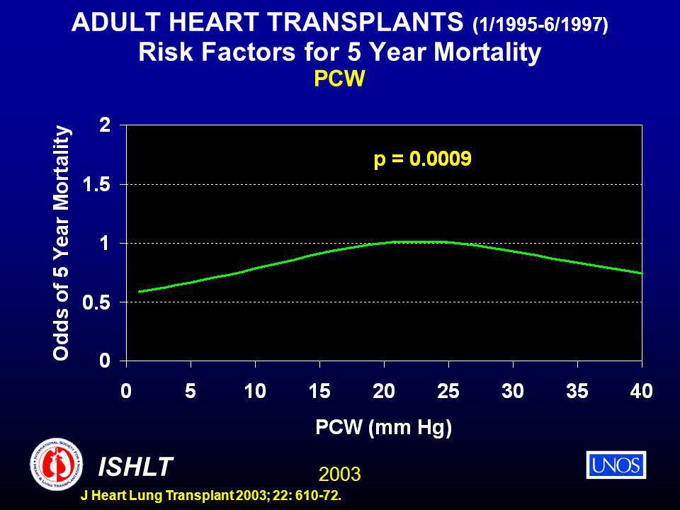 2003 ISHLT J Heart Lung Transplant 2003; 22: 610-72. ADULT HEART TRANSPLANTS (1/1995-6/1997) Risk Factors for 5 Year Mortality PCW