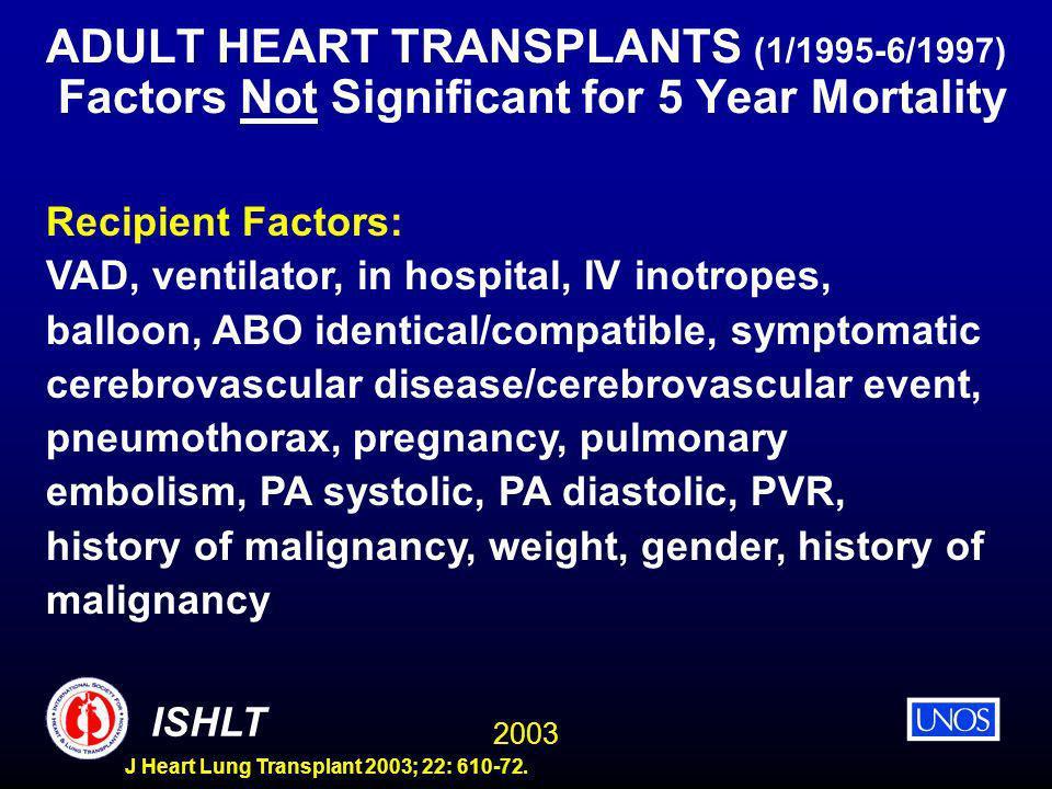 2003 ISHLT J Heart Lung Transplant 2003; 22: 610-72. ADULT HEART TRANSPLANTS (1/1995-6/1997) Factors Not Significant for 5 Year Mortality Recipient Fa