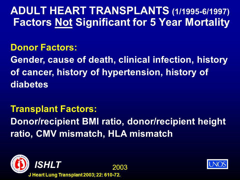 2003 ISHLT J Heart Lung Transplant 2003; 22: 610-72. ADULT HEART TRANSPLANTS (1/1995-6/1997) Factors Not Significant for 5 Year Mortality Donor Factor