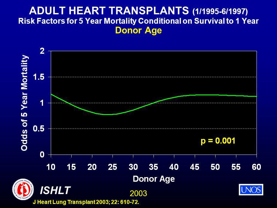 2003 ISHLT J Heart Lung Transplant 2003; 22: 610-72. ADULT HEART TRANSPLANTS (1/1995-6/1997) Risk Factors for 5 Year Mortality Conditional on Survival