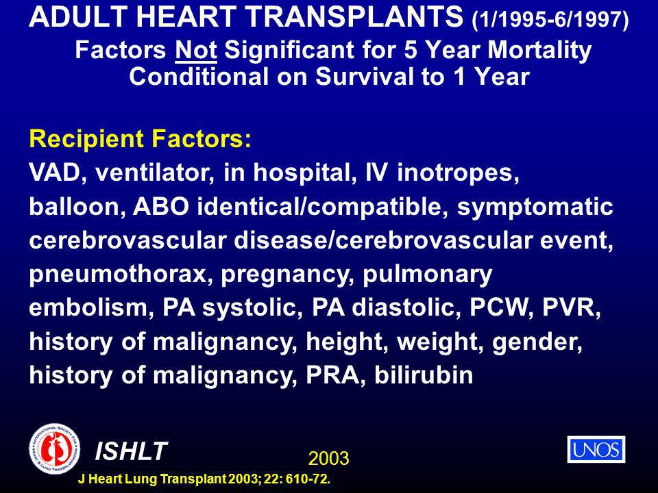 2003 ISHLT J Heart Lung Transplant 2003; 22: 610-72. ADULT HEART TRANSPLANTS (1/1995-6/1997) Factors Not Significant for 5 Year Mortality Conditional