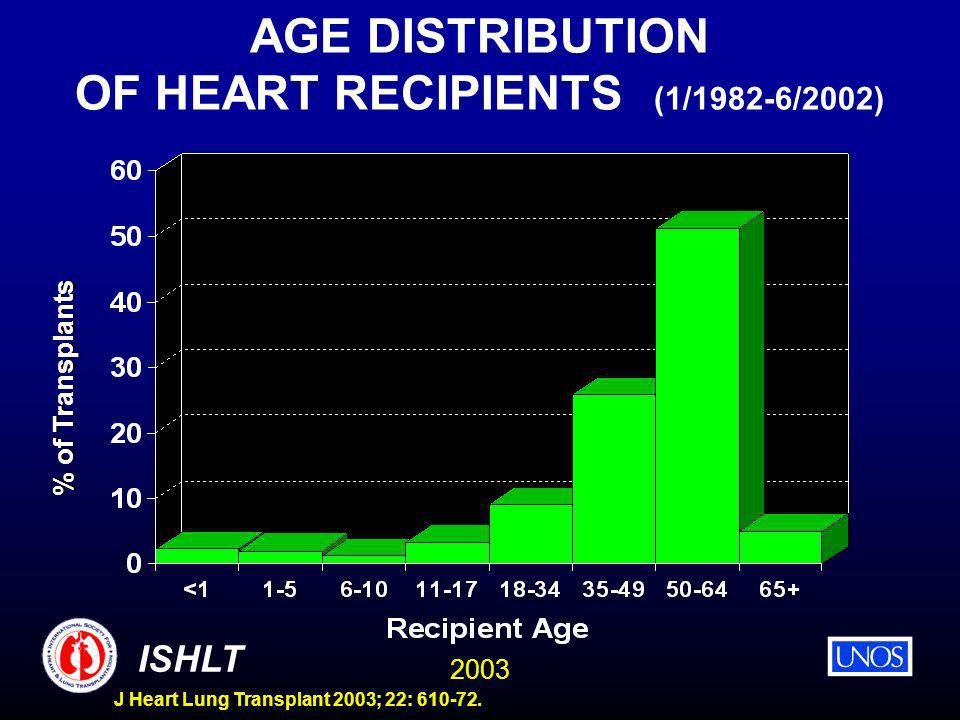 2003 ISHLT J Heart Lung Transplant 2003; 22: 610-72. AGE DISTRIBUTION OF HEART RECIPIENTS (1/1982-6/2002) % of Trnsplants % of Transplants
