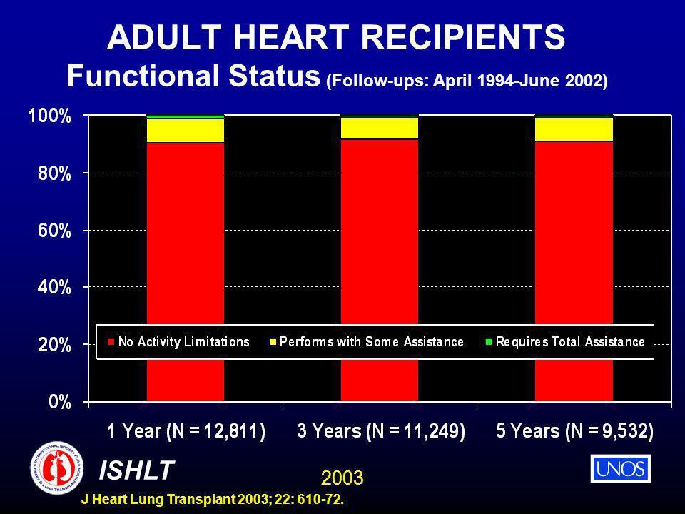 2003 ISHLT J Heart Lung Transplant 2003; 22: 610-72. ADULT HEART RECIPIENTS Functional Status (Follow-ups: April 1994-June 2002)