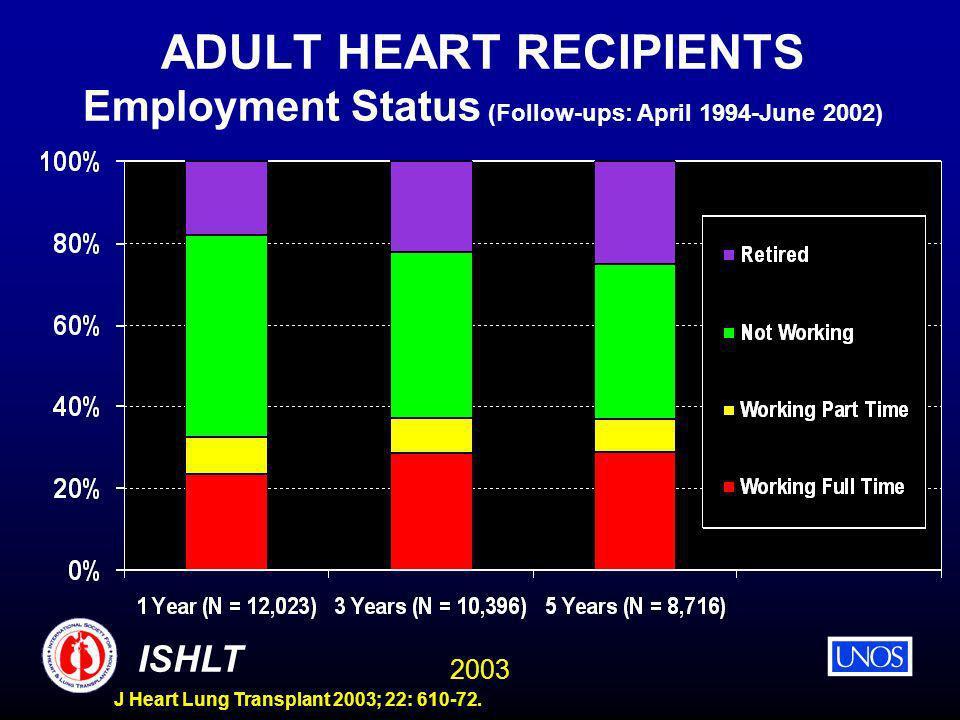 2003 ISHLT J Heart Lung Transplant 2003; 22: 610-72. ADULT HEART RECIPIENTS Employment Status (Follow-ups: April 1994-June 2002)
