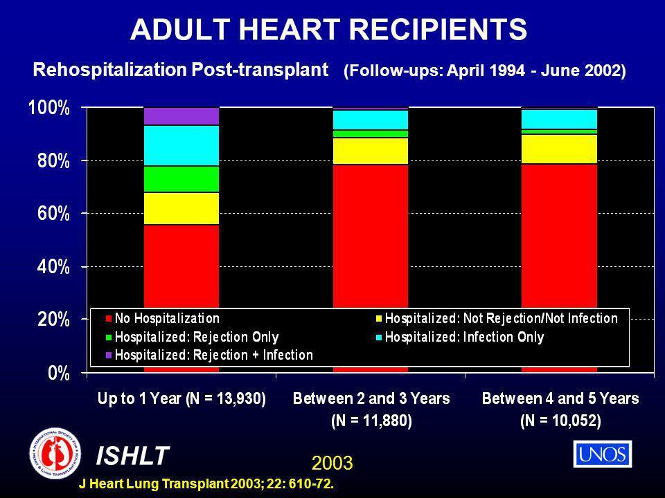 2003 ISHLT J Heart Lung Transplant 2003; 22: 610-72. ADULT HEART RECIPIENTS Rehospitalization Post-transplant (Follow-ups: April 1994 - June 2002)