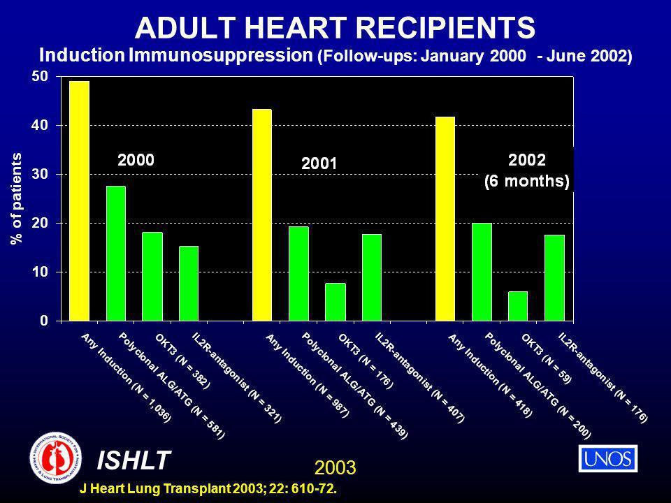 2003 ISHLT J Heart Lung Transplant 2003; 22: 610-72. ADULT HEART RECIPIENTS Induction Immunosuppression (Follow-ups: January 2000 - June 2002)