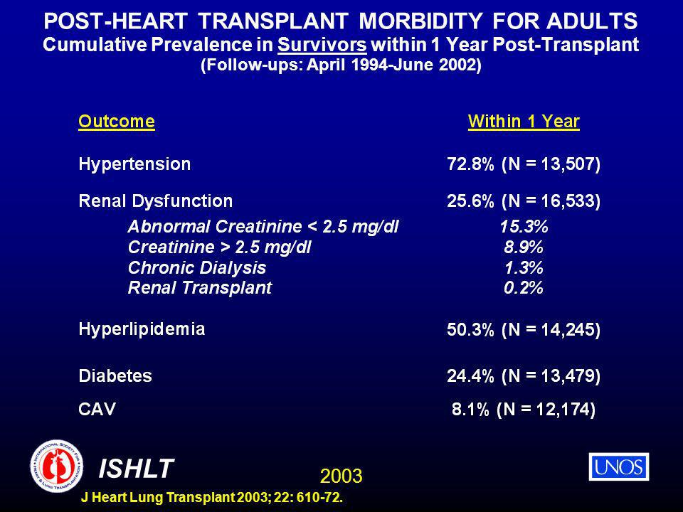 2003 ISHLT J Heart Lung Transplant 2003; 22: 610-72. POST-HEART TRANSPLANT MORBIDITY FOR ADULTS Cumulative Prevalence in Survivors within 1 Year Post-