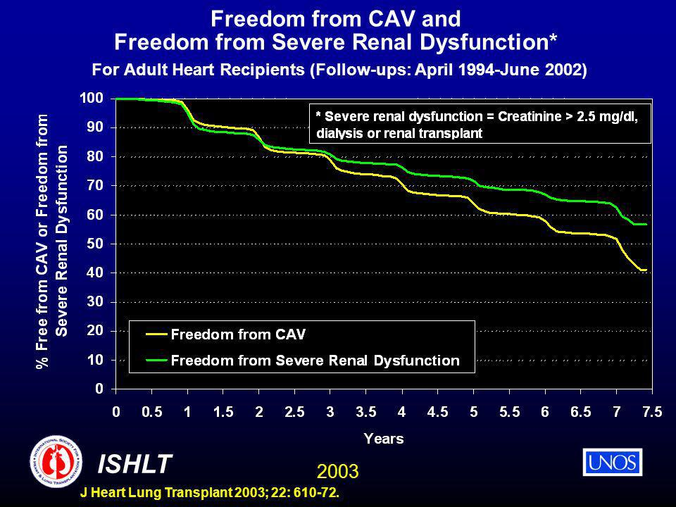 2003 ISHLT J Heart Lung Transplant 2003; 22: 610-72. Freedom from CAV and Freedom from Severe Renal Dysfunction* For Adult Heart Recipients (Follow-up