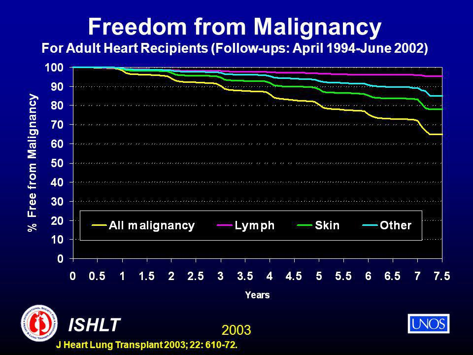 2003 ISHLT J Heart Lung Transplant 2003; 22: 610-72. Freedom from Malignancy For Adult Heart Recipients (Follow-ups: April 1994-June 2002)