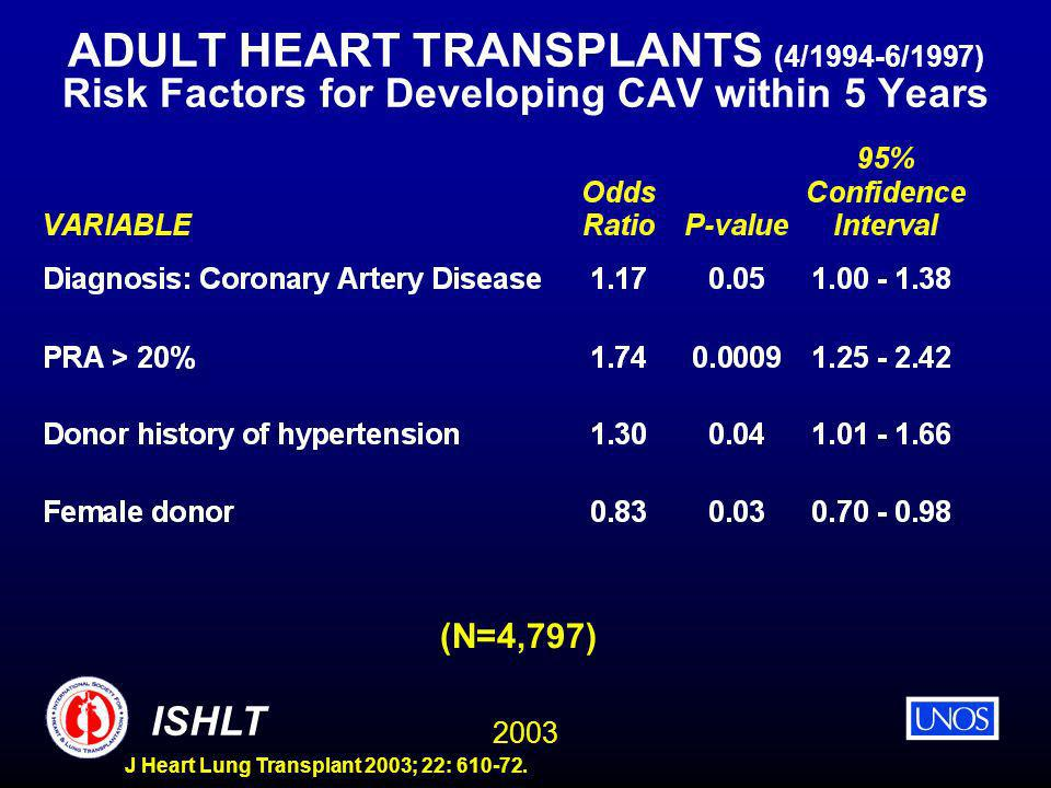 2003 ISHLT J Heart Lung Transplant 2003; 22: 610-72. ADULT HEART TRANSPLANTS (4/1994-6/1997) Risk Factors for Developing CAV within 5 Years (N=4,797)