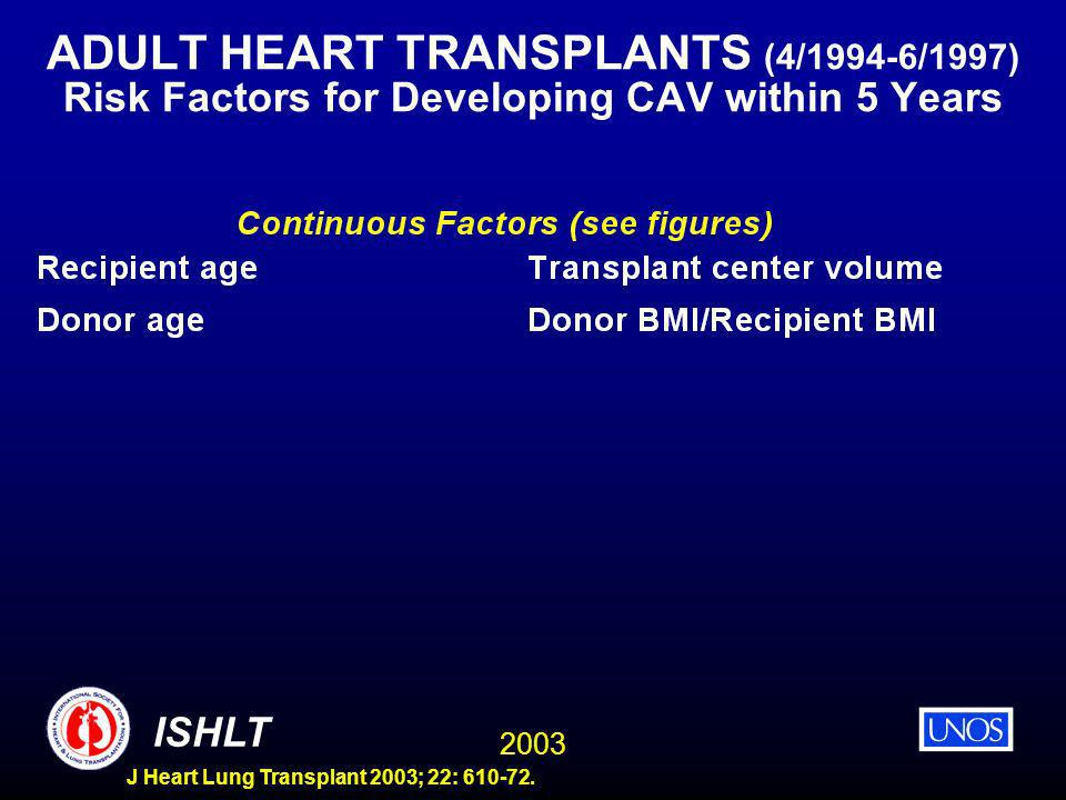 2003 ISHLT J Heart Lung Transplant 2003; 22: 610-72. ADULT HEART TRANSPLANTS (4/1994-6/1997) Risk Factors for Developing CAV within 5 Years