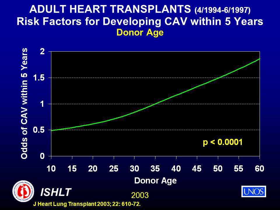 2003 ISHLT J Heart Lung Transplant 2003; 22: 610-72. ADULT HEART TRANSPLANTS (4/1994-6/1997) Risk Factors for Developing CAV within 5 Years Donor Age