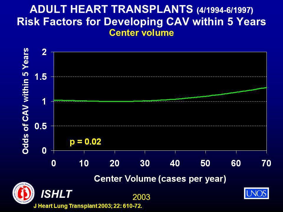 2003 ISHLT J Heart Lung Transplant 2003; 22: 610-72. ADULT HEART TRANSPLANTS (4/1994-6/1997) Risk Factors for Developing CAV within 5 Years Center vol