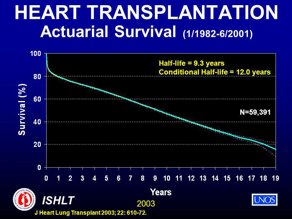 2003 ISHLT J Heart Lung Transplant 2003; 22: 610-72. HEART TRANSPLANTATION Actuarial Survival (1/1982-6/2001) N=59,391 Half-life = 9.3 years Condition