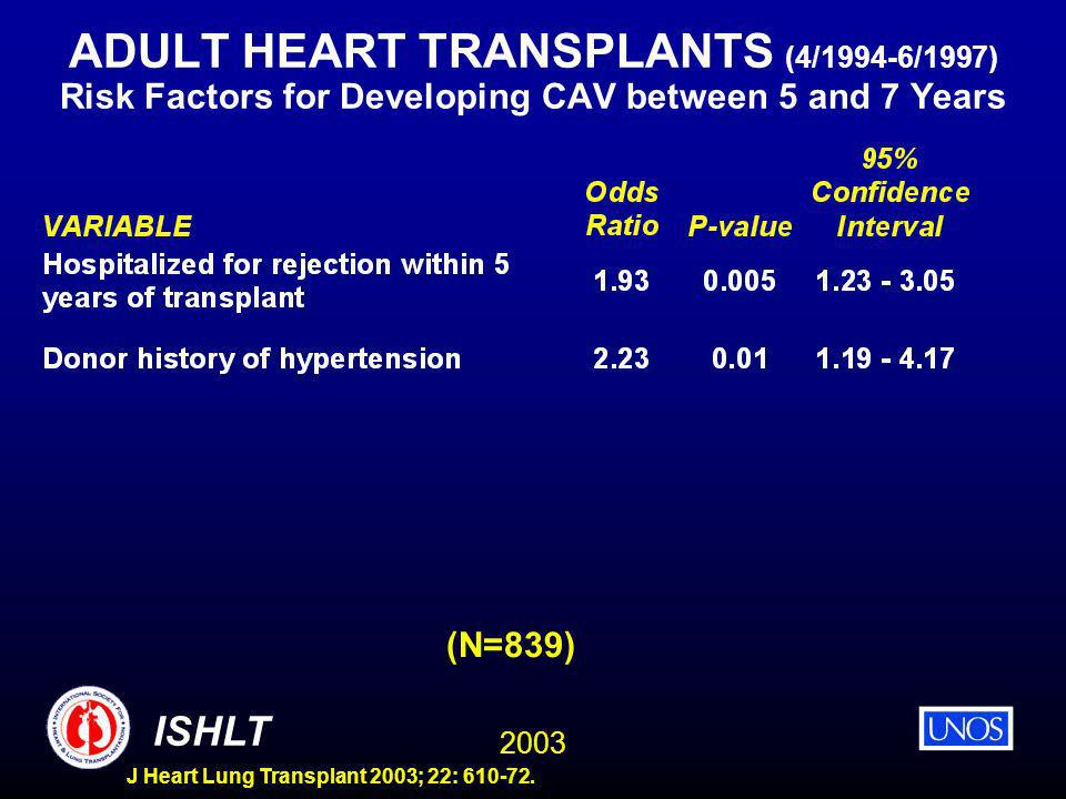2003 ISHLT J Heart Lung Transplant 2003; 22: 610-72. ADULT HEART TRANSPLANTS (4/1994-6/1997) Risk Factors for Developing CAV between 5 and 7 Years (N=