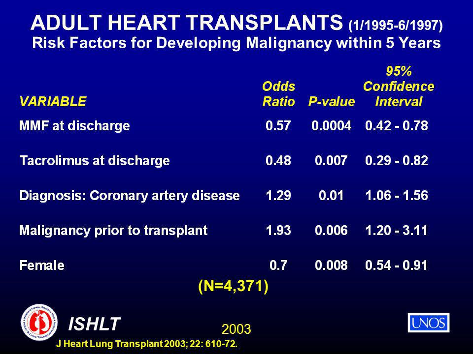 2003 ISHLT J Heart Lung Transplant 2003; 22: 610-72. ADULT HEART TRANSPLANTS (1/1995-6/1997) Risk Factors for Developing Malignancy within 5 Years (N=