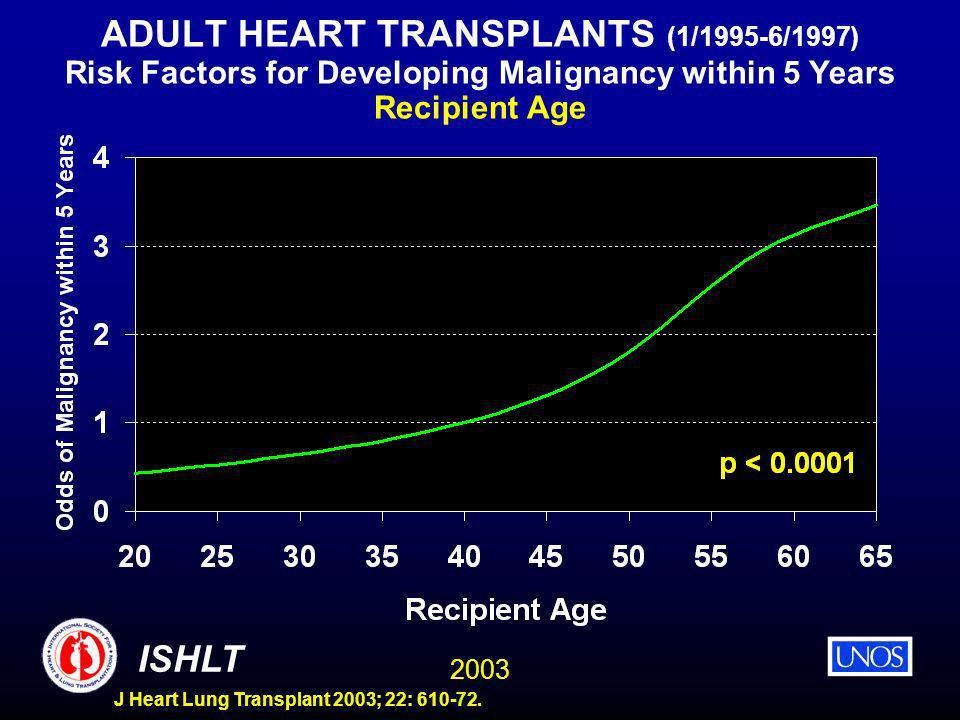 2003 ISHLT J Heart Lung Transplant 2003; 22: 610-72. ADULT HEART TRANSPLANTS (1/1995-6/1997) Risk Factors for Developing Malignancy within 5 Years Rec