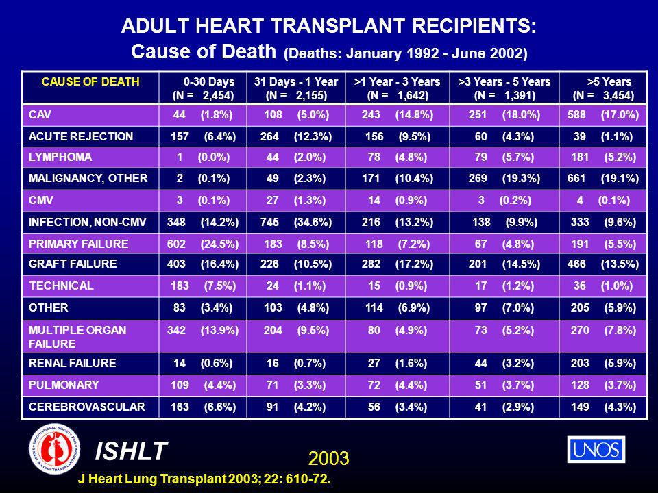 2003 ISHLT J Heart Lung Transplant 2003; 22: 610-72. ADULT HEART TRANSPLANT RECIPIENTS: Cause of Death (Deaths: January 1992 - June 2002) CAUSE OF DEA