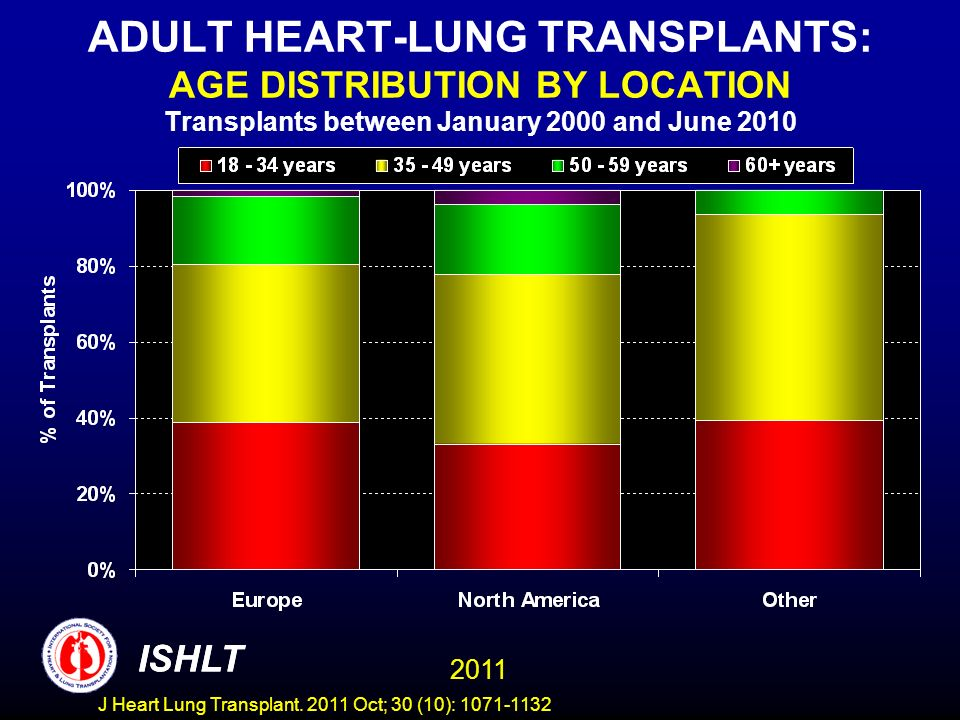 ADULT HEART-LUNG TRANSPLANTS: AGE DISTRIBUTION BY LOCATION Transplants between January 2000 and June 2010 ISHLT 2011 ISHLT J Heart Lung Transplant. 20