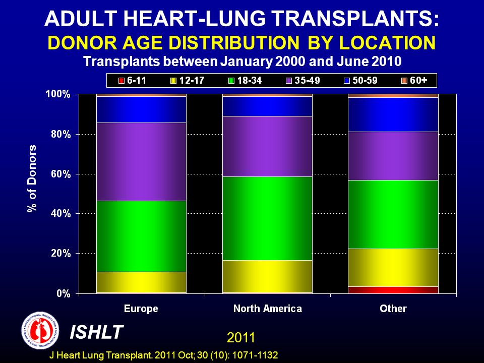 ADULT HEART-LUNG TRANSPLANTS: DONOR AGE DISTRIBUTION BY LOCATION Transplants between January 2000 and June 2010 ISHLT 2011 ISHLT J Heart Lung Transpla