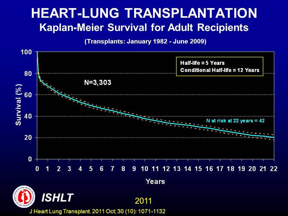 HEART-LUNG TRANSPLANTATION Kaplan-Meier Survival for Adult Recipients (Transplants: January 1982 - June 2009) ISHLT 2011 ISHLT J Heart Lung Transplant