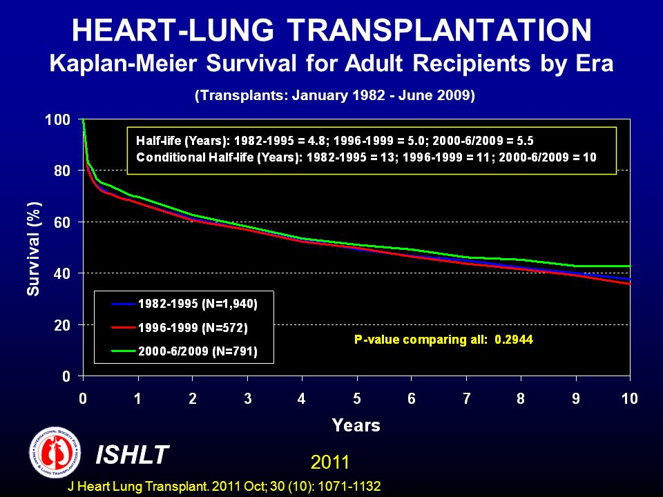 HEART-LUNG TRANSPLANTATION Kaplan-Meier Survival for Adult Recipients by Era (Transplants: January 1982 - June 2009) ISHLT 2011 ISHLT J Heart Lung Tra